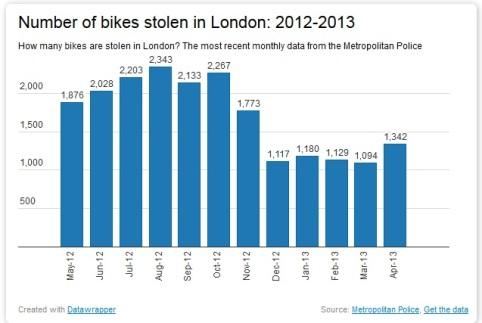 bikes stolen 2012