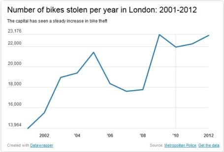 number of bikes stolen